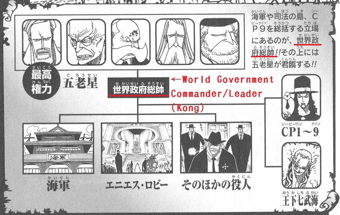 Forum:Kong's Title/ Rank | One Piece Wiki | FANDOM powered ...