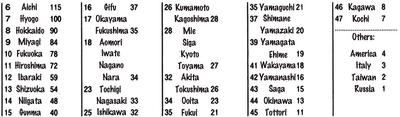 SBS Volume 68 Chart.png