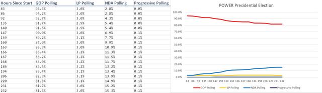File:June 2017 Presidential Polling as of 6-15-2017.png