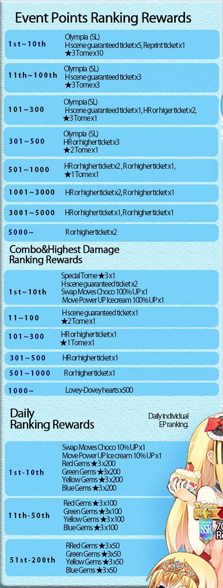 Crazy Winter Strategy EP Ranking Rewards