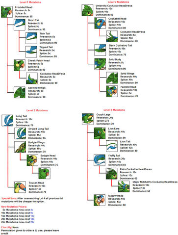 File:Psittaco mutations chart by naonical-da82yqv.jpg