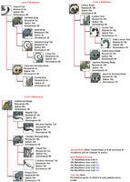 Cebidae mutations chart by naonical-d9srw2q