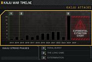 Kaiju Attack Timeline LOCCENT 02