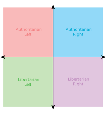 File:Political chart Copy.png