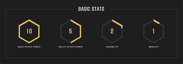 File:Murdock stats.png