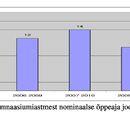 Pärnu munitsipaalüldhariduskoolide võrgu ümberkorraldamine
