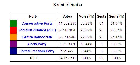 File:Krentori State August 2763 Election Results.jpg