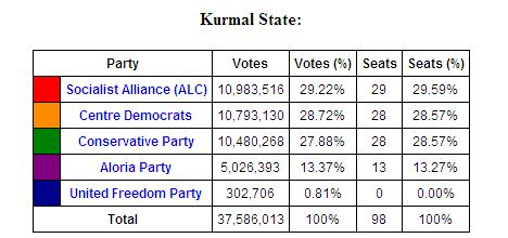 File:Kurmal State August 2763 Election Results.jpg
