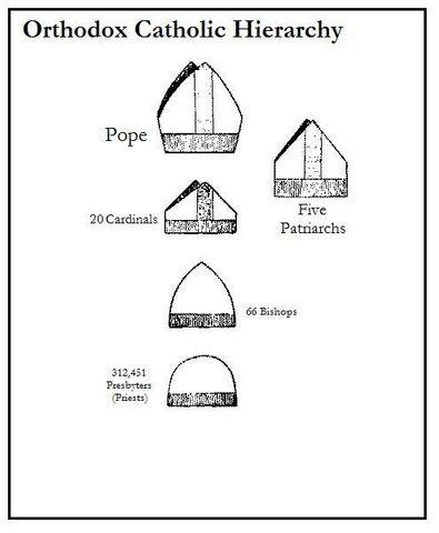 File:Orthodox Catholic Hierarchy.jpg