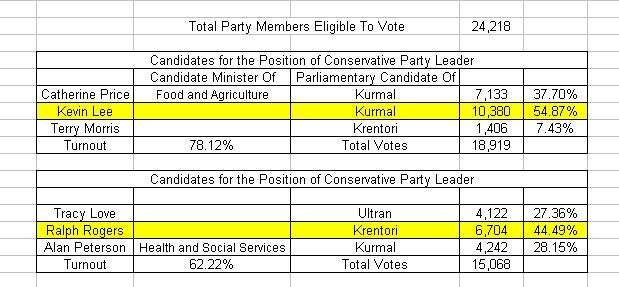 File:Conservative Party Leadership and Deputy Results 2770.jpg