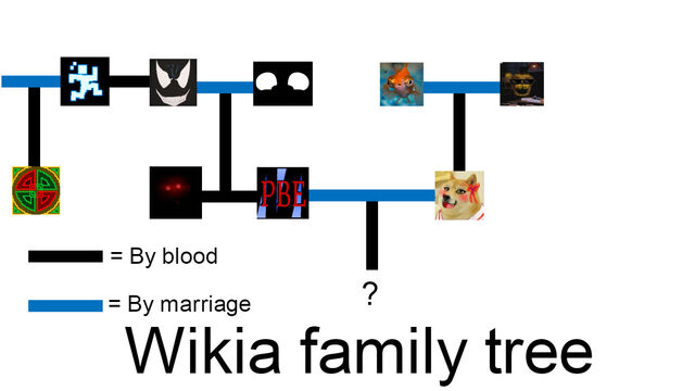 File:FNaF wiki family tree.jpg