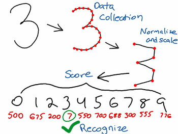 NumberRecognition1