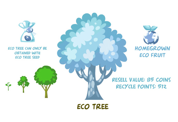 Eco tree summary