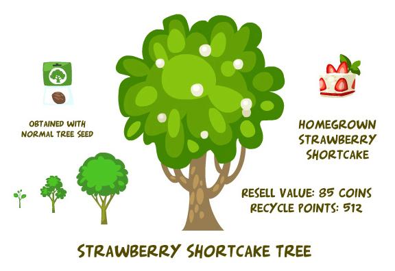 Strawberry shortcake tree summary