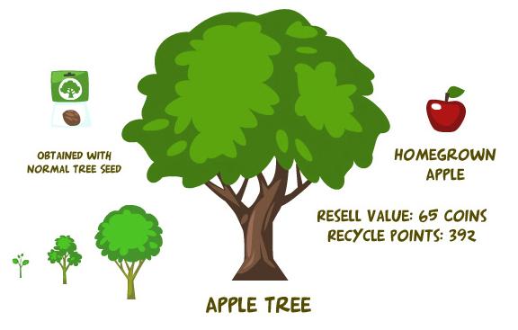 Apple tree summary