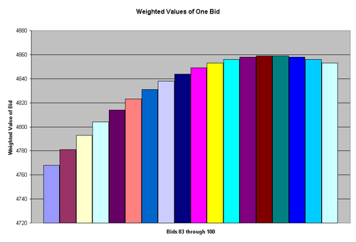 Weighted Values of One Bid