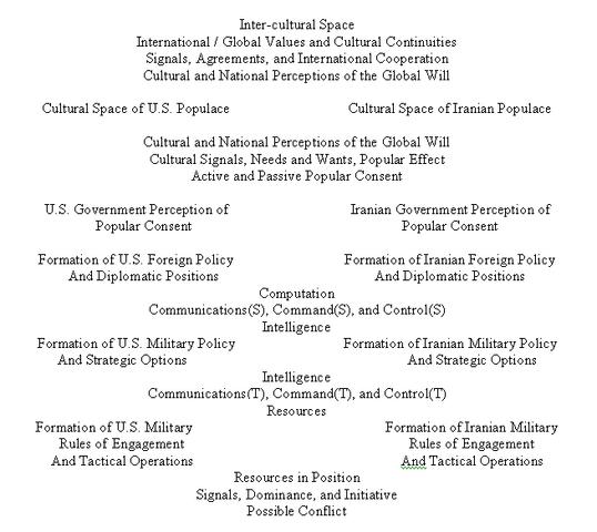File:US-Iran Schema.PNG