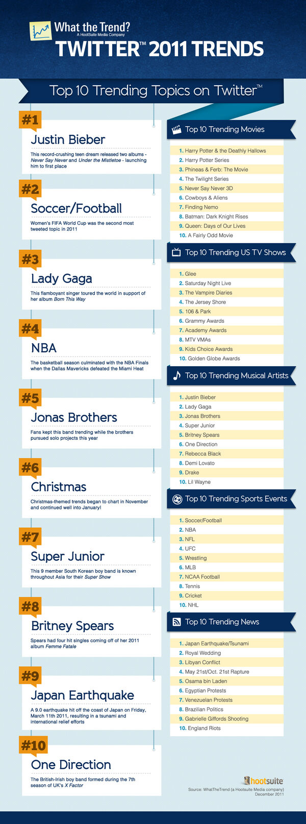 Top-twitter-trends-2011-infographic