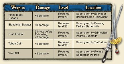 File:Weapon chart.jpg