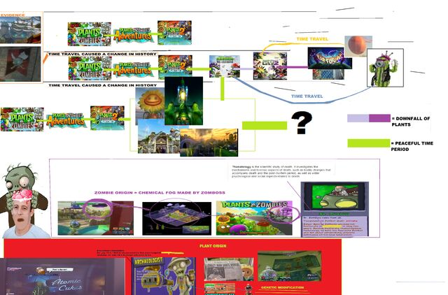 File:Pvz theory.jpg