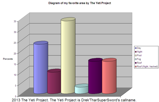 File:FavoriteArea Diagram T.Y.P aka D.T.S.S.PNG