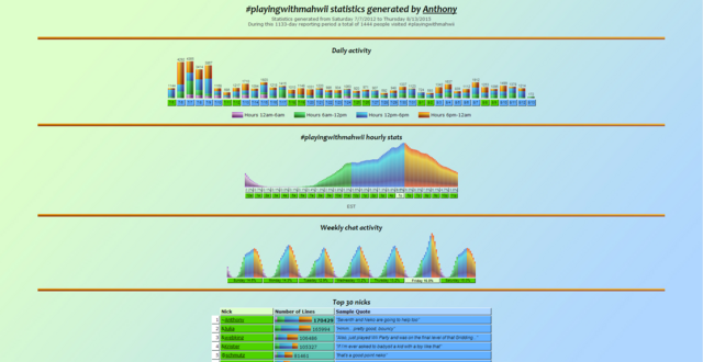 File:Stats14082015.PNG