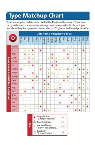 File:Pokemon Go Type Matchup Chart.jpg