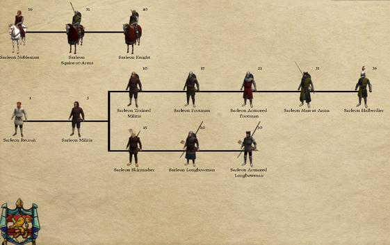 Kingdom of Sarleon2