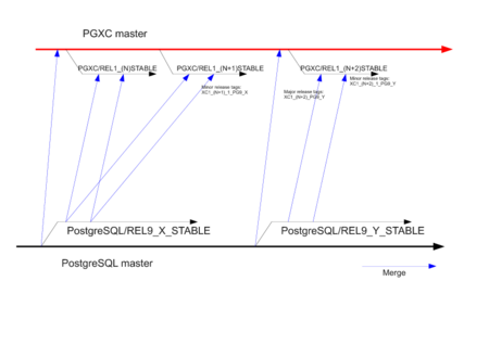 Release policy PG-XC Release Policy Diagram 00