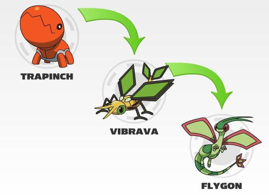 File:Trapinch evolution.jpg