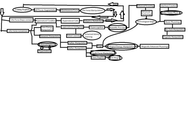 File:Powerlisting Relationship Flow Chart.png