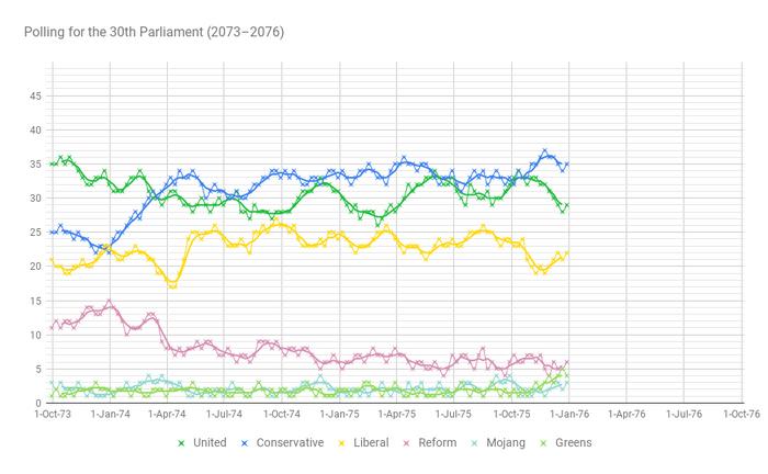 Polls2076