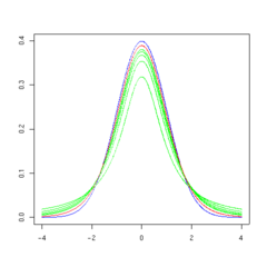 T distribution 10df