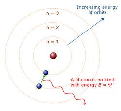 Bohr-planetary-atom-model