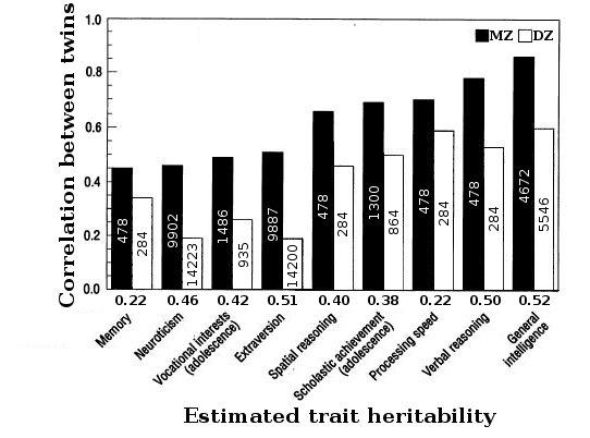 File:Heritability-from-twin-correlations1.jpg