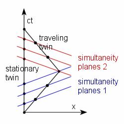 File:Twin paradox Minkowski diagram.png