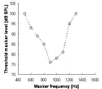 Psychoacoustical tuning curvesA