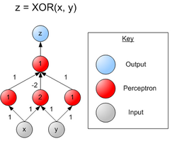 XOR perceptron net