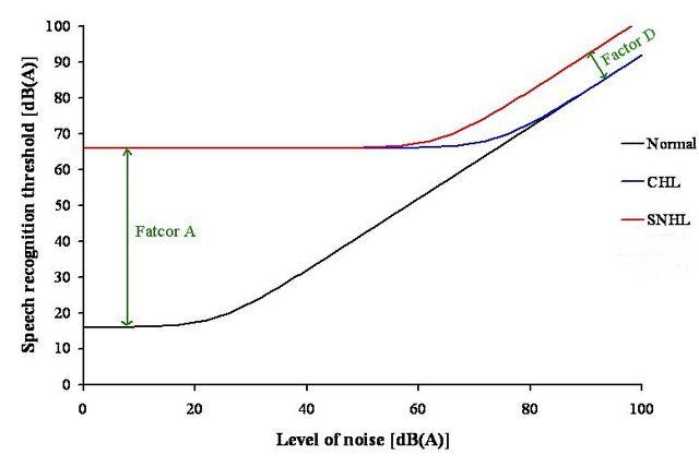 File:Speech recognition threshold in noise2.jpg