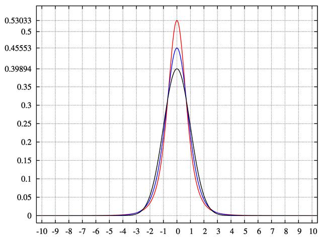 File:Pearson type VII distribution PDF.png