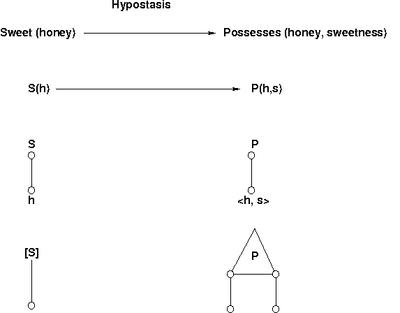 Hypostasis-diagram