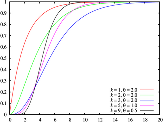 Gamma distribution cdf