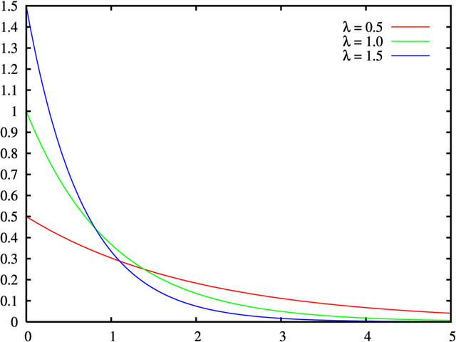 File:Exponential distribution pdf.png