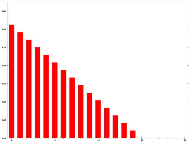 File:Weighted moving average weights N=15.png