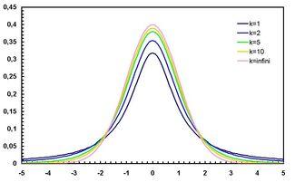 Student densite best
