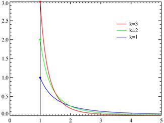 Pareto distributionPDF