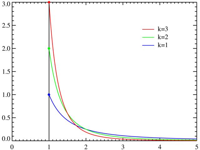 File:Pareto distributionPDF.png