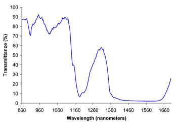 Ethanol near IR spectrum