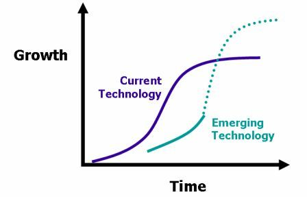 File:InnovationLifeCycle.jpg