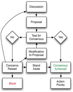 Consensus-flowchart